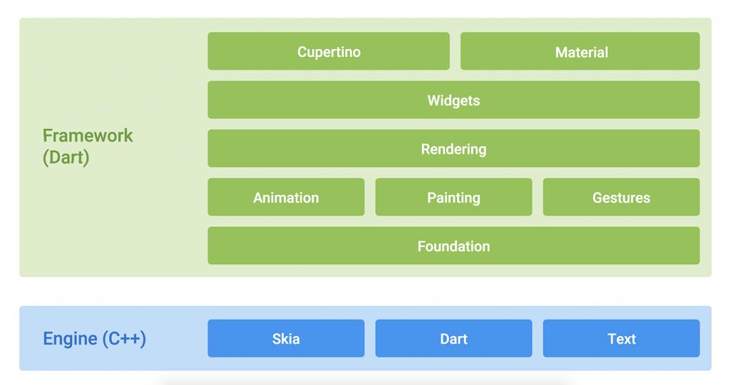 Flutter_diagram-layercake