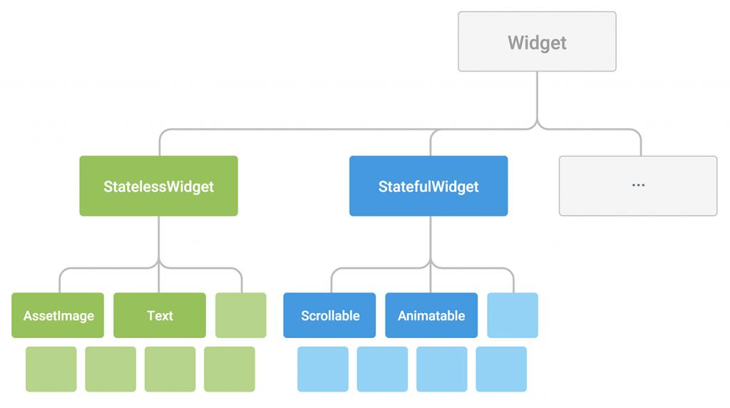 Flutter_diagram-widgetclass