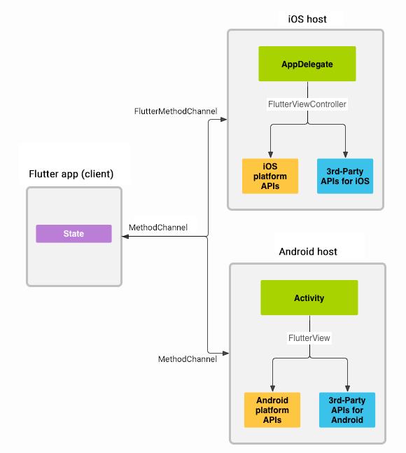 Flutter_eMan_Platform-Channels