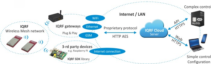 Internet of things, IQRF