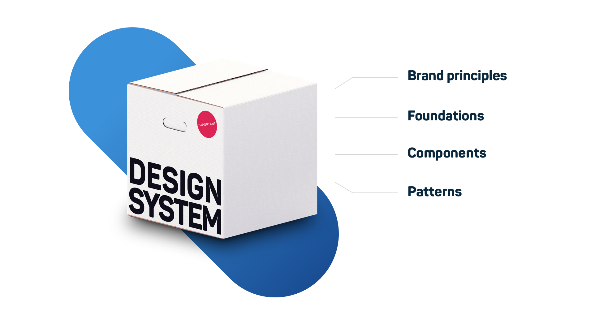 Four core parts of an effective design system