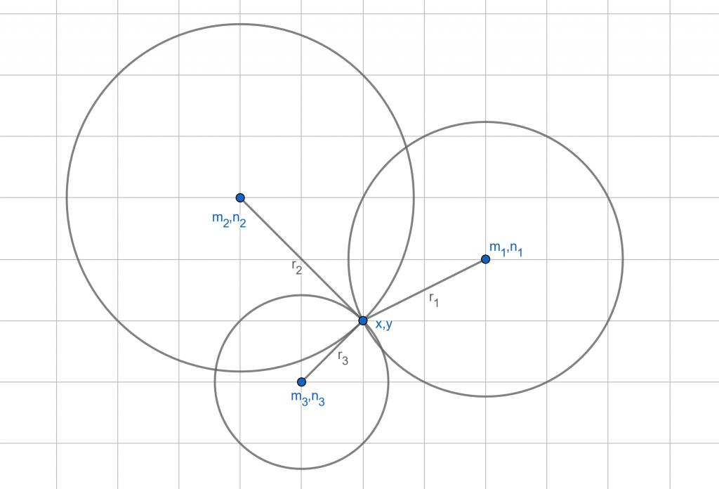 multirateration diagram