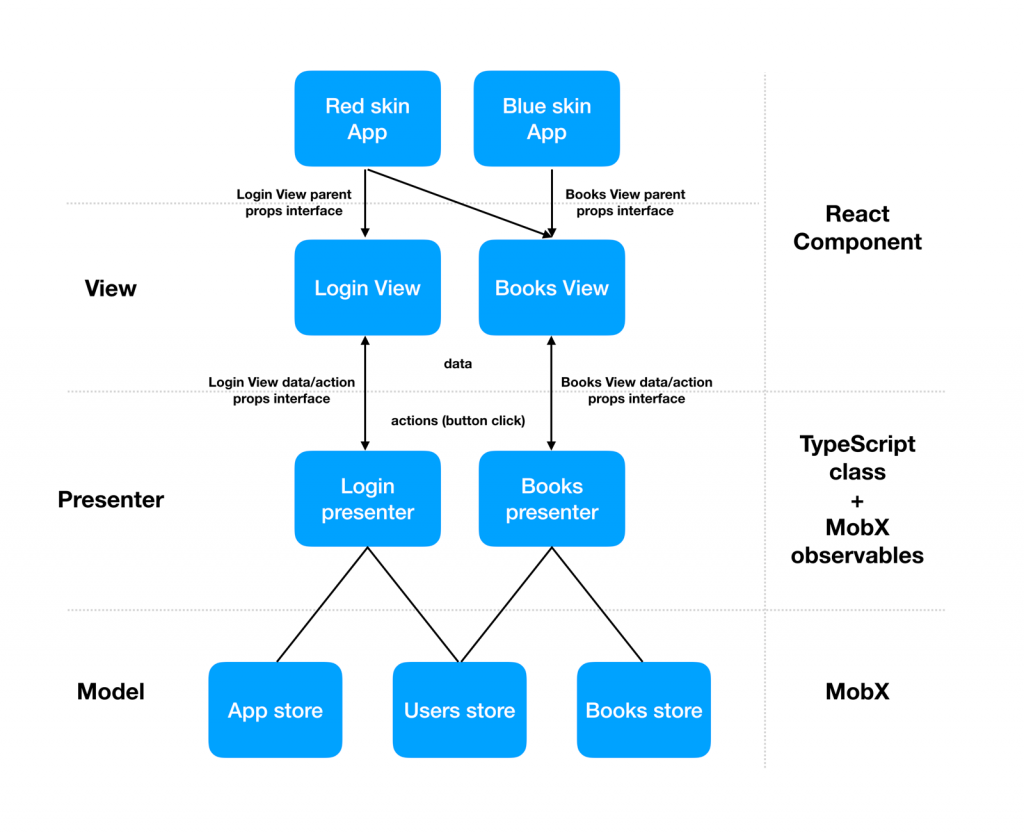 smart tv application architecture eman
